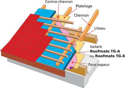 isolation exterieure de toiture alpha combles. Black Bedroom Furniture Sets. Home Design Ideas